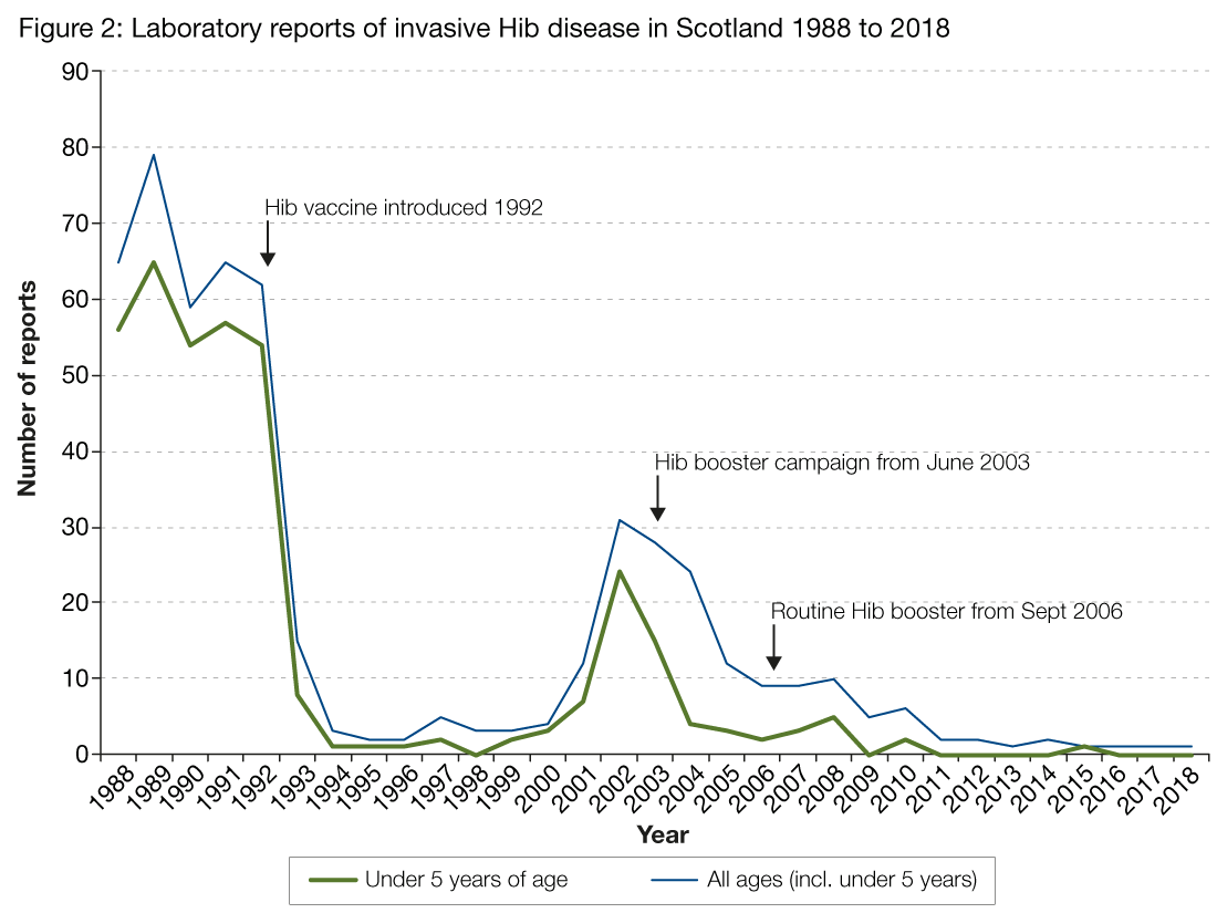 Figure 2 is a line graph showing the number of invasive H. influenzae type b disease cases reported to HPS from 1988 to the fourth quarter of 2018. There are two lines on the graph, one representing the under 5 age group and the other, total number of cases (including under 5 years). Following introduction of the Hib vaccine in 1992, cases rapidly decreased to single figures. However in 2001 a sharp increase was observed and total number of cases peaked at 31 in 2002, prompting introduction of the Hib booster campaign in June 2003. Cases across all ages subsequently decreased and following introduction of a routine Hib booster in 2006, reached low numbers by 2009. Only one case has been observed in the under 5 age group between 2011 and fourth quarter of 2018.