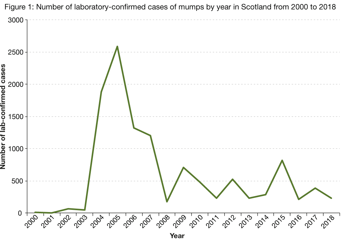 Figure 1 is a line chart showing the number of laboratory reports of mumps by year from 2000 to 2018. The figure shows the outbreak which occurred in 2004 and peaked in 2005 with 1887 and 2586 cases, respectively. While the number of cases has decreased since 2005, smaller outbreaks have occurred in 2009, 2012, 2015 and 2017. 280 cases were reported in 2018.