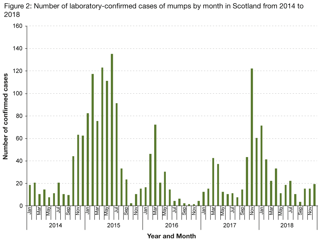 Figure 2 is a bar chart showing the number of laboratory reports of mumps by month from 2014 to 2018. The graph shows there was an increase in cases across the end of 2014 and the whole of 2015. An increase in cases was observed at the end of 2017 and continued into early 2018 but the number of cases is decreasing.
