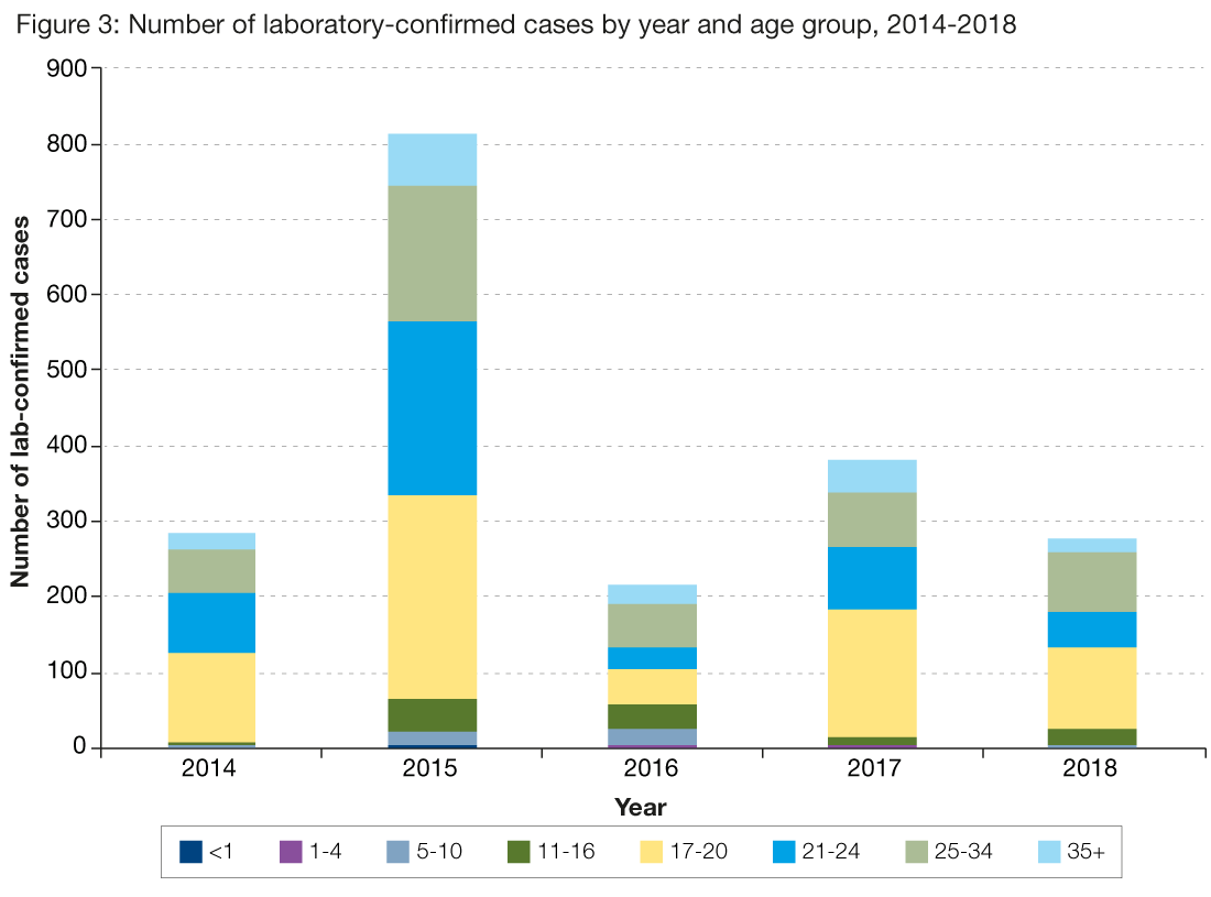 Figure 3 presents the age breakdown of the laboratory reports for mumps by year from 2014 to 2018. The graph shows that every year the majority of mumps cases are in adolescents and young adults.