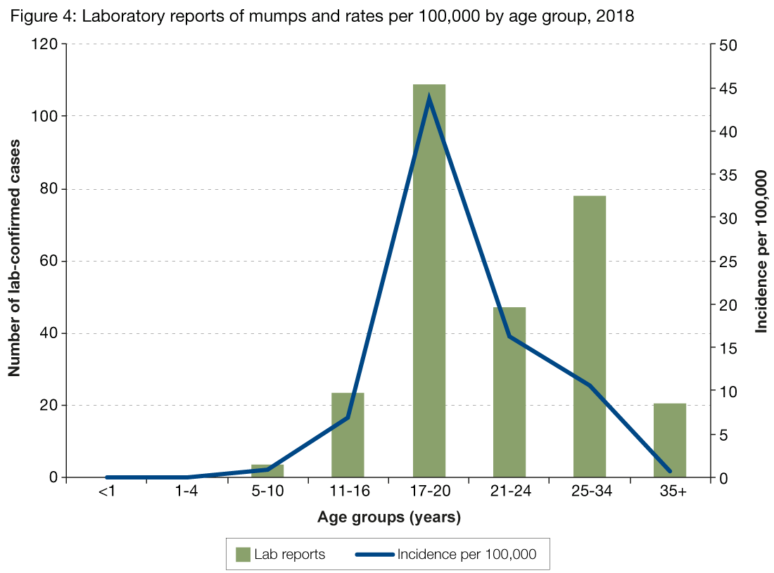 Figure 4 presents the number of laboratory reports of mumps by age group in 2018 as a bar chart and the incidence rate per 100,000 as a line graph.  Figure 4 shows that incidence per 100,000 is highest in those aged 17-20 years at 43.6 per 100,000.