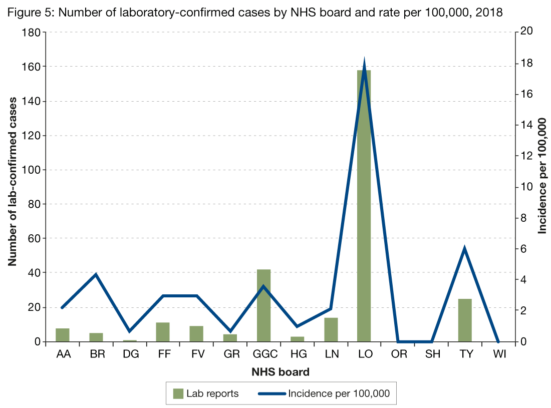 Figure 5 presents the number of laboratory reports of mumps by NHS board in 2018 as a bar chart and the incidence rate per 100,000 as a line graph. There is variation between NHS boards with the highest rate in NHS Lothian at 17.8 per 100,000.