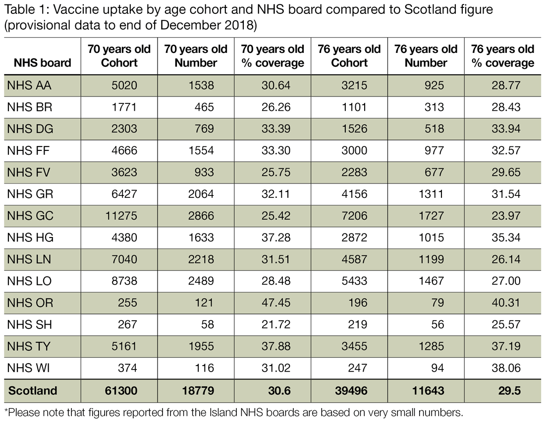 Table 1 presents the Shingles vaccine uptake figures for the 2018 to 2019 programme by NHS board and Scotland for those aged 70 and 76 years old, with data until the end of December 2018.  Vaccine coverage is lower in those aged 70 years than in previous seasons, however there has been a slight increase in those aged 76 years compared to the 2017 to 2018 programme.
