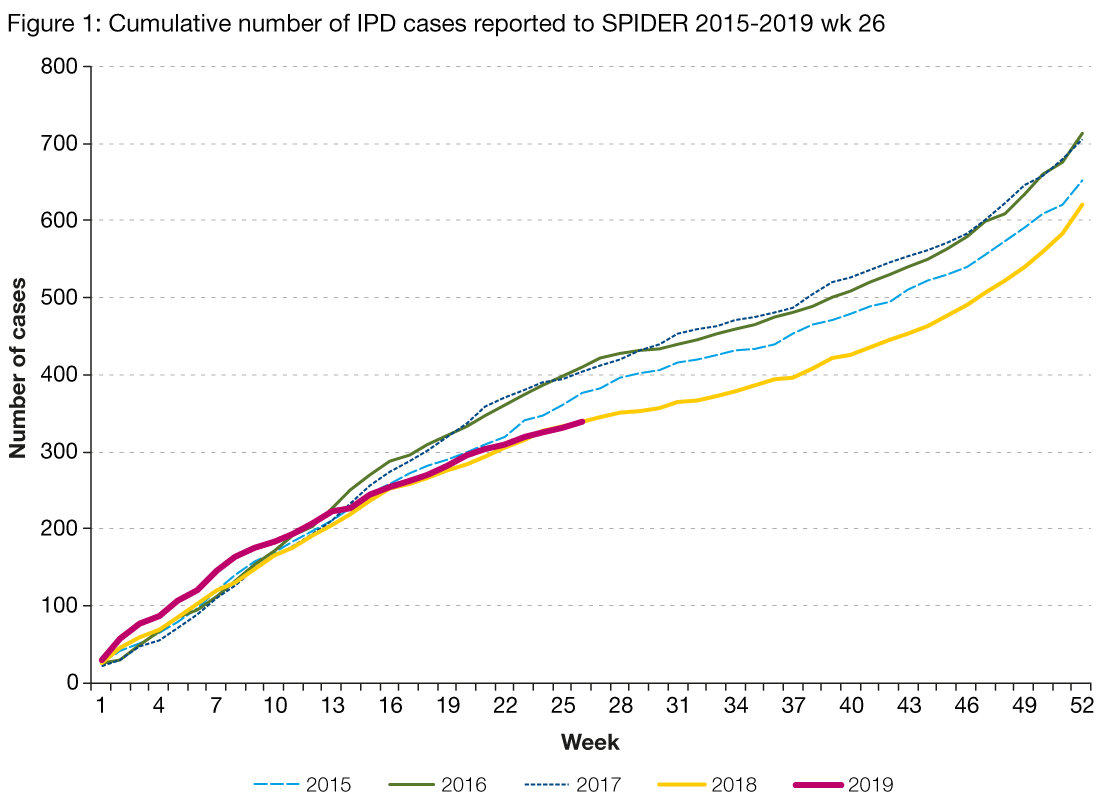 Figure 1 is a line graph showing the cumulative (week 14 to 26) number of invasive pneumococcal disease cases reported to SPIDER per week by year. Each line represents a different year from 2015 to the second quarter of 2019. Across all years there is a steady increase in the cumulative number of cases per week. The graph shows that case numbers are slightly lower than for the same period in 2016 and 2017, and similar to the equivalent period in 2018.