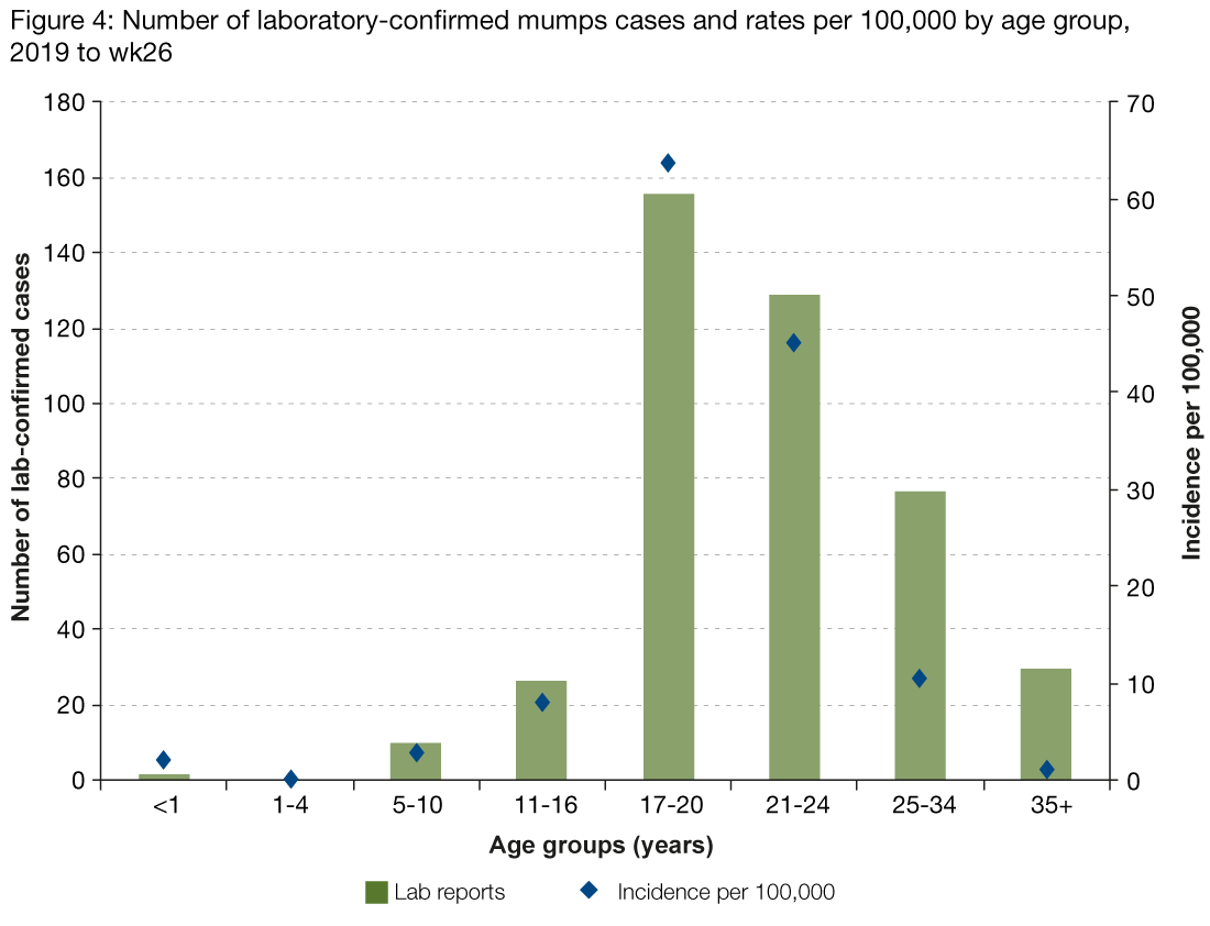 Figure 4 presents the number of laboratory reports of mumps by age group between 1 January and 30 June as a bar chart and the incidence rate per 100,000 as dots.  Figure 4 shows that incidence per 100,000 is highest in those aged 17 to 20 years at 64 cases per 100,000.