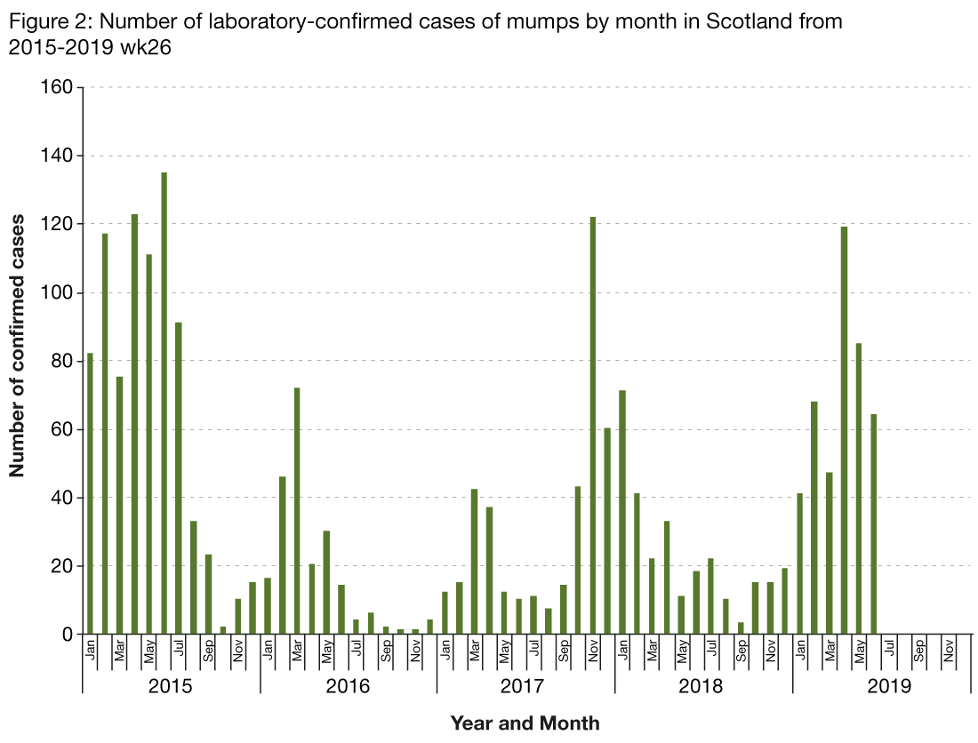 Figure 2 is a bar chart showing the number of laboratory reports of mumps by month from 2014 to 30 June 2019. The graph shows there was an increase in cases throughout 2015. An increase in cases was observed at the end of 2017 and continued into early 2018 but the number of cases decreased in the autumn and winter. The number of cases increased in the first two quarters of 2019.