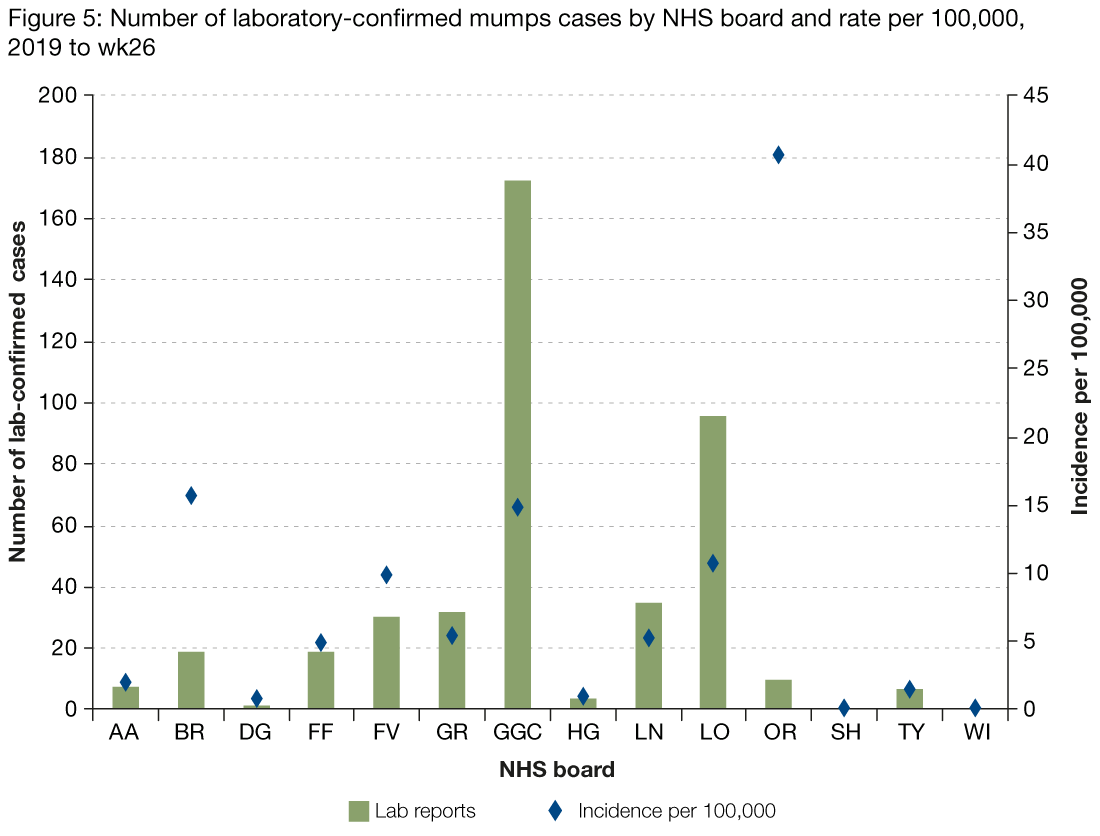 Figure 5 presents the number of laboratory reports of mumps by NHS board between 1 January and 30 June 2019 as a bar chart and the incidence rate per 100,000 as dots. There is variation between NHS boards with the highest rate in NHS Orkney at 41 cases per 100,000.