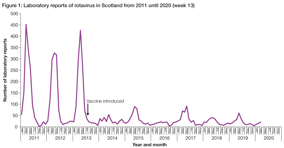 Figure 1 is a line graph which presents the number of rotavirus laboratory reports in Scotland by month and year from 2011 to the end of the first quarter of 2020. There is a marked reduction in the number of laboratory reports following introduction of the rotavirus vaccine.