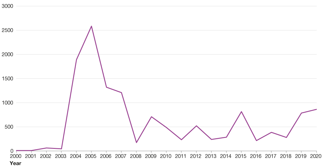 Figure 1 is a line chart showing the number of laboratory-confirmed cases of mumps by year from 2000 to 30 June 2020. The figure shows the outbreak which started in 2004 and peaked in 2005 with 1,892 and 2,586 cases, respectively. While the number of cases has decreased since 2005, smaller outbreaks have occurred in 2009, 2012, and 2014 to 2015. The graph shows cases increasing again after 2016 with a total of 784 laboratory-confirmed cases of mumps reported in  2019, and 863 in the first six months (January to June) in 2020.