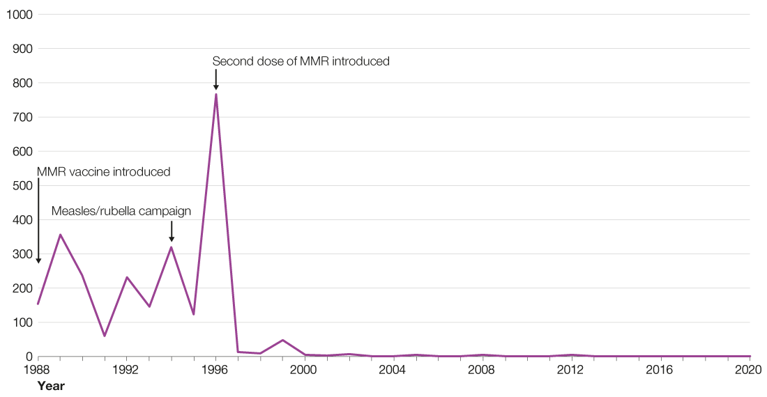 Figure 1 is a line chart showing the number of laboratory-confirmed cases of rubella reported in Scotland by year from 1988 through 30 June 2020. The figure shows that the number of cases of rubella fluctuated each year between 1988 and 1995. The number of cases peaked in 1996 at 766 but decreased dramatically in 1997 before rising slightly to 47 cases in 1999. Since 1999, the number of cases has been low and stable. No laboratory-confirmed cases of rubella have been reported in Scotland since 2017, when one case was reported. The graph is also annotated with relevant time points in rubella vaccination, with the MMR vaccine introduced in 1988, the measles/rubella campaign initiated in 1994, and the second dose of MMR added to the vaccine schedule in 1996.